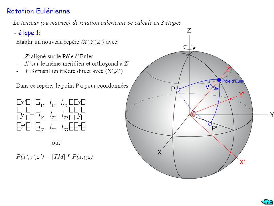 Rotation Eulérienne Le tenseur (ou matrice) de rotation eulérienne se calcule en 3 étapes - étape 1: Etablir un nouveau repère (X',Y',Z') avec: -Z' aligné sur le Pôle d'Euler -X' sur le même méridien et orthogonal à Z' -Y' formant un trièdre direct avec (X',Z') Dans ce repère, le point P a pour coordonnées: P(x',y',z') = [TM] * P(x,y,z) ou: 