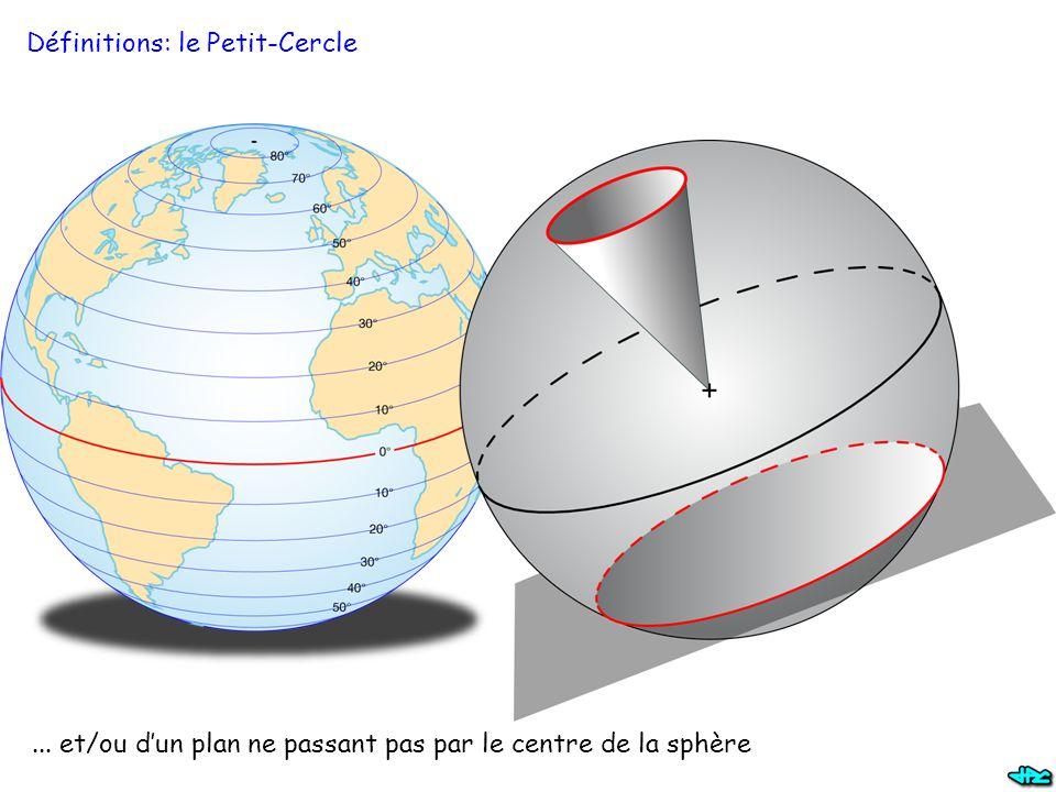 Rotation 3D – règle du trièdre direct Rajoutons une 3 ème dimension, sans changer la rotation de P à P'