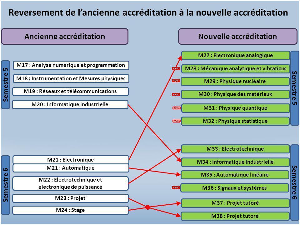 13 Reversement de l'ancienne accréditation à la nouvelle accréditation M21 : Electronique M21 : Automatique M22 : Electrotechnique et électronique de