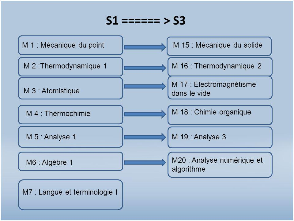 S1 ====== > S3 M 1 : Mécanique du point M 2 :Thermodynamique 1 M 3 : Atomistique M 4 : Thermochimie M6 : Algèbre 1 M 5 : Analyse 1 M7 : Langue et terminologie I M 16 : Thermodynamique 2 M 17 : Electromagnétisme dans le vide M 18 : Chimie organique M20 : Analyse numérique et algorithme M 19 : Analyse 3 M 15 : Mécanique du solide