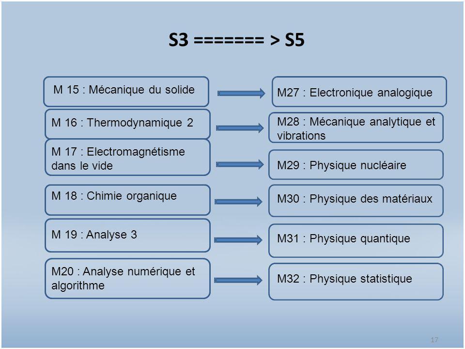 17 S3 ======= > S5 17 M 16 : Thermodynamique 2 M 17 : Electromagnétisme dans le vide M 18 : Chimie organique M20 : Analyse numérique et algorithme M 1