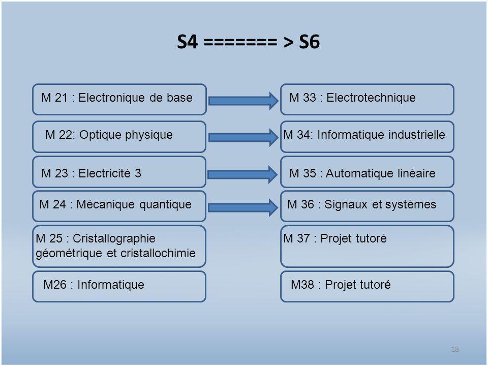 18 S4 ======= > S6 18 M 22: Optique physique M 23 : Electricité 3 M 24 : Mécanique quantique M26 : Informatique M 25 : Cristallographie géométrique et