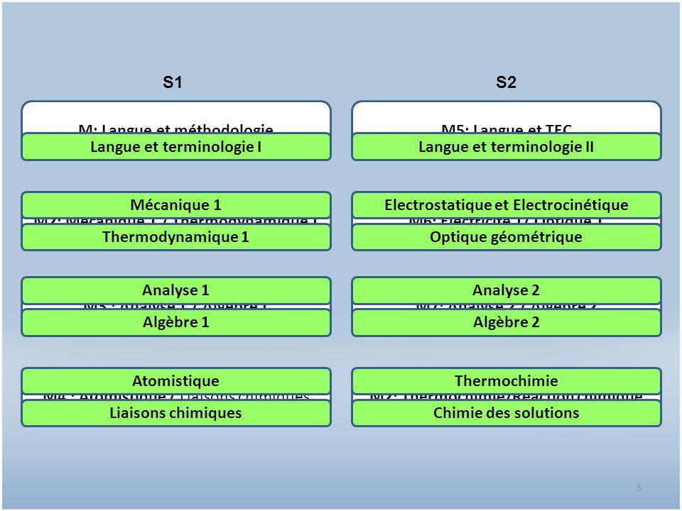 4 Mécanique 1 Thermodynamique 1 S1S2 Analyse 1 Algèbre 1 Atomistique Thermochimie Langue et terminologie I Electrostatique et Electrocinétique Optique géométrique Analyse 2 Algèbre 2 Liaisons chimiques Chimie des solutions Langue et terminologie II