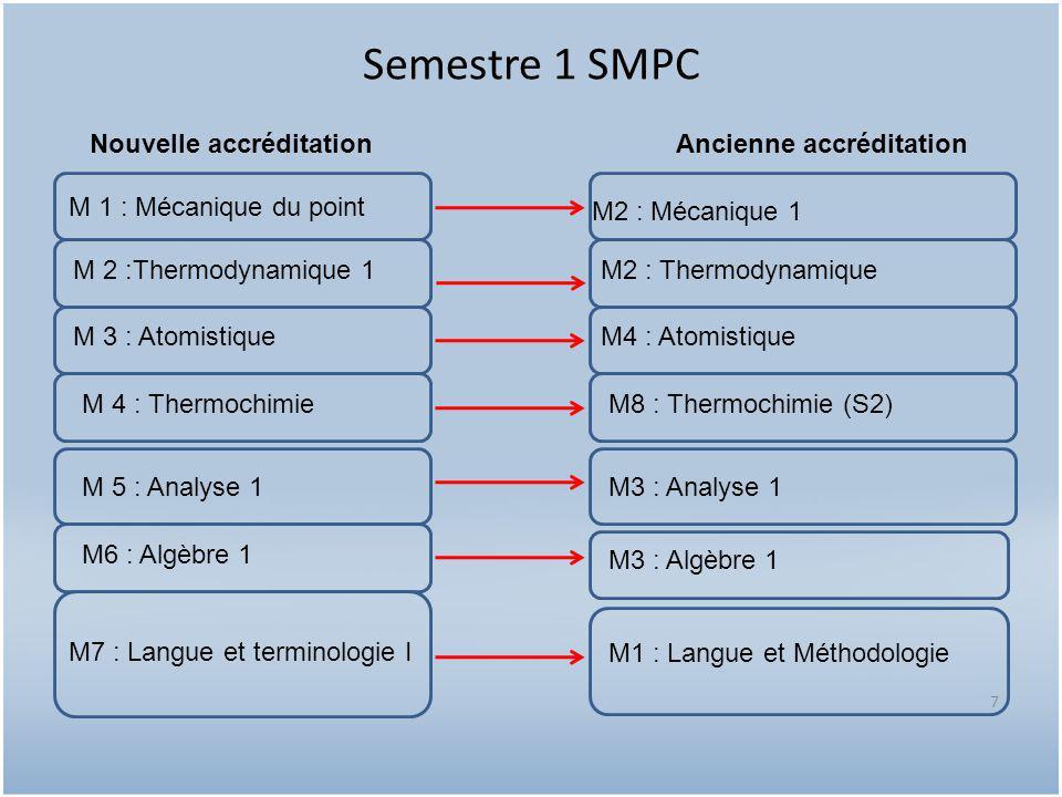 Semestre 2 SMP 8 M 8 : Electrostatique et Electrocinétique M 9 : Optique géométrique M 10 : Liaisons chimiques M 11 : Chimie des solutions M13 : Analyse 2 M13 : Algèbre 2 M6 : Electricité 1 M6 : Optique 1 M4 : Liaisons chimiques (S1) M8 : Réaction chimique M7 : Analyse 2 M 5 : Langue et TEC Nouvelle accréditationAncienne accréditation M14 : Langue et terminologie II M7 : Algèbre 2