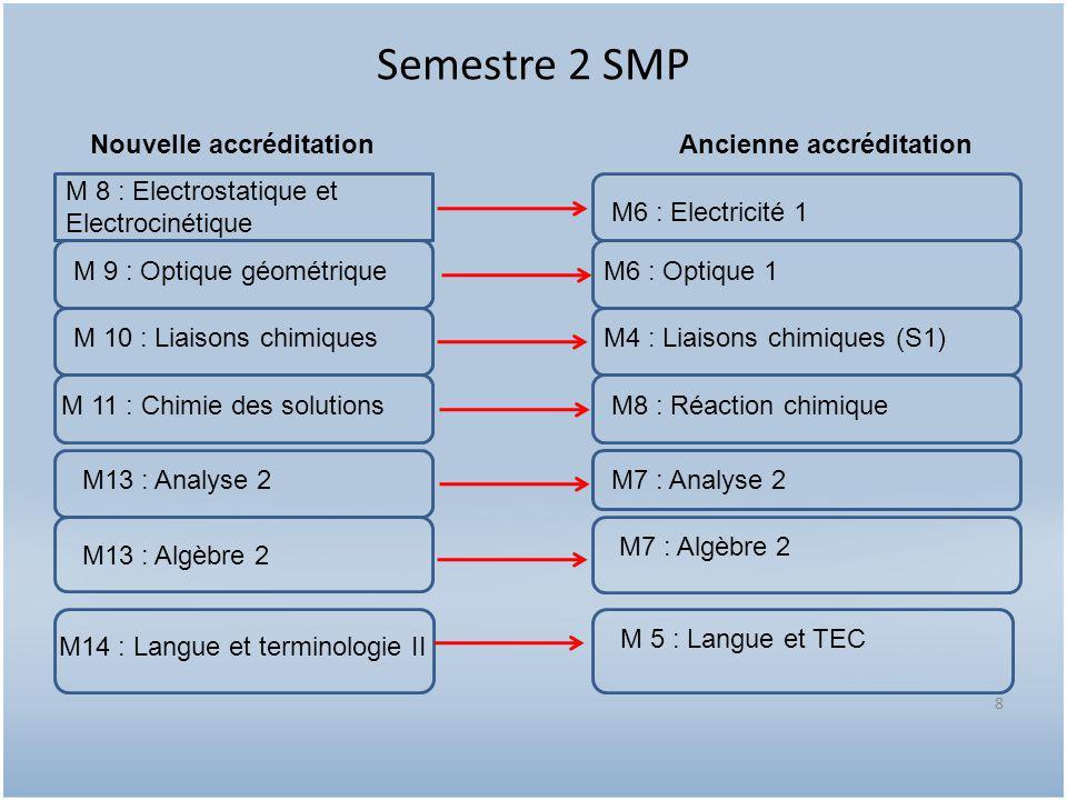Semestre 3 SMP 9 M 15 : Mécanique du solide M 16 : Thermodynamique 2 M 17 : Electromagnétisme dans le vide M 18 : Chimie organique générale (Nouveau) M20 : Analyse numérique et algorithme (Nouveau en S4 mais existe en S5) M 19 : Analyse 3 M15 : Mécanique 2 (S4) M16 : Thermodynamique 2 (S4) M10 : Electricité 2 M11 : Analyse complexe M17 : Analyse numérique et programmation Nouvelle accréditationAncienne accréditation