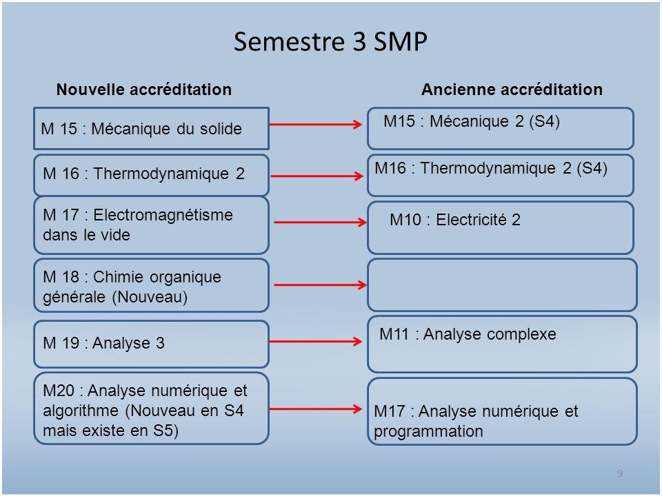 Semestre 4 SMP 10 M 21 : Electronique de base M 22: Optique physique M 23 : Electricité 3 M 24 : Mécanique quantique M26 : Informatique M 25 : Cristallographie géométrique et cristallochimie M14 : Electronique M14 : Optique 2 (S3) M11 : Electricité 3 M15 : Mécanique quantique M12 : Cristallographie (S3) M13 : Informatique (S4) Nouvelle accréditationAncienne accréditation
