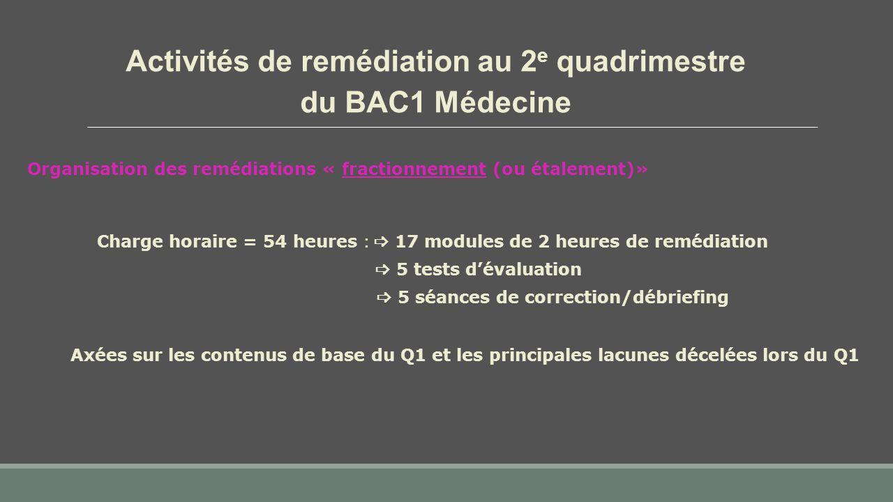 Activités de remédiation au 2 e quadrimestre du BAC1 Médecine Organisation des remédiations « fractionnement (ou étalement)» Charge horaire = 54 heures :  17 modules de 2 heures de remédiation  5 tests d'évaluation  5 séances de correction/débriefing Axées sur les contenus de base du Q1 et les principales lacunes décelées lors du Q1