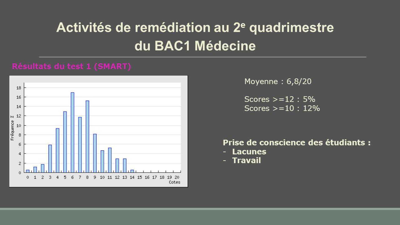 Activités de remédiation au 2 e quadrimestre du BAC1 Médecine Résultats du test 1 (SMART) Moyenne : 6,8/20 Scores >=12 : 5% Scores >=10 : 12% Prise de conscience des étudiants : -Lacunes -Travail