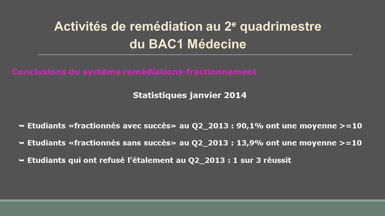 Activités de remédiation au 2 e quadrimestre du BAC1 Médecine Conclusions du système remédiations-fractionnement Statistiques janvier 2014  Etudiants «fractionnés avec succès» au Q2_2013 : 90,1% ont une moyenne >=10  Etudiants «fractionnés sans succès» au Q2_2013 : 13,9% ont une moyenne >=10  Etudiants qui ont refusé l'étalement au Q2_2013 : 1 sur 3 réussit