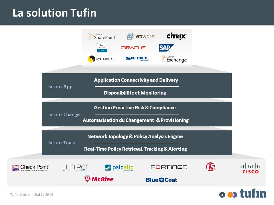 Tufin Confidential © 2013 La solution Tufin 4 Network Topology & Policy Analysis Engine Real-Time Policy Retrieval, Tracking & Alerting Gestion Proact