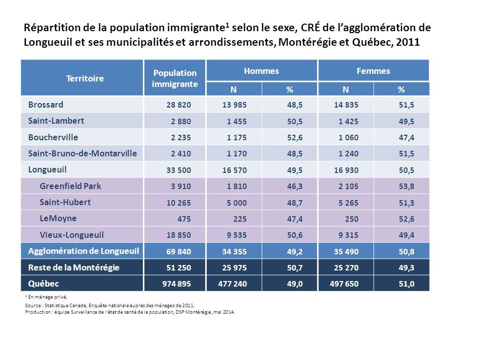 Territoire Population immigrante HommesFemmes N%N% Brossard 28 82013 98548,514 83551,5 Saint-Lambert 2 8801 45550,51 42549,5 Boucherville 2 2351 17552,61 06047,4 Saint-Bruno-de-Montarville 2 4101 17048,51 24051,5 Longueuil 33 50016 57049,516 93050,5 Greenfield Park 3 9101 81046,32 10553,8 Saint-Hubert 10 2655 00048,75 26551,3 LeMoyne 47522547,425052,6 Vieux-Longueuil 18 8509 53550,69 31549,4 Agglomération de Longueuil 69 84034 35549,235 49050,8 Reste de la Montérégie 51 25025 97550,725 27049,3 Québec 974 895477 24049,0497 65051,0 Répartition de la population immigrante 1 selon le sexe, CRÉ de l'agglomération de Longueuil et ses municipalités et arrondissements, Montérégie et Québec, 2011 1 En ménage privé.
