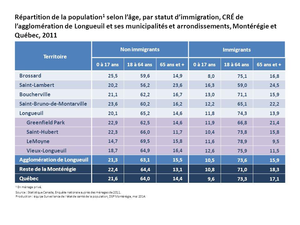 Territoire Non immigrantsImmigrants 0 à 17 ans18 à 64 ans65 ans et +0 à 17 ans18 à 64 ans65 ans et + Brossard 25,559,614,9 8,075,116,8 Saint-Lambert 20,256,223,6 16,359,024,5 Boucherville 21,162,216,7 13,071,115,9 Saint-Bruno-de-Montarville 23,660,216,2 12,265,122,2 Longueuil 20,165,214,6 11,874,313,9 Greenfield Park 22,962,514,6 11,966,821,4 Saint-Hubert 22,366,011,7 10,473,815,8 LeMoyne 14,769,515,8 11,678,99,5 Vieux-Longueuil 18,764,916,4 12,675,911,5 Agglomération de Longueuil 21,363,115,5 10,573,615,9 Reste de la Montérégie 22,464,413,110,871,018,3 Québec 21,664,014,4 9,673,317,1 Répartition de la population 1 selon l'âge, par statut d'immigration, CRÉ de l'agglomération de Longueuil et ses municipalités et arrondissements, Montérégie et Québec, 2011 1 En ménage privé.