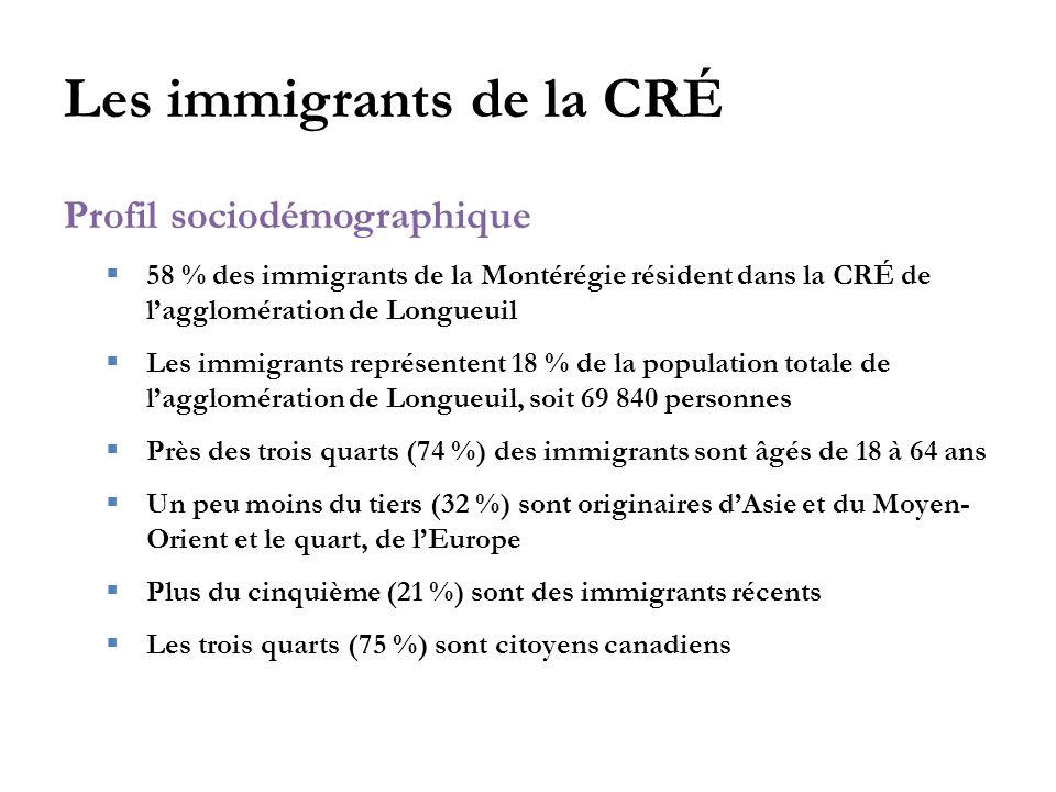 Les immigrants de la CRÉ Profil sociodémographique  58 % des immigrants de la Montérégie résident dans la CRÉ de l'agglomération de Longueuil  Les immigrants représentent 18 % de la population totale de l'agglomération de Longueuil, soit 69 840 personnes  Près des trois quarts (74 %) des immigrants sont âgés de 18 à 64 ans  Un peu moins du tiers (32 %) sont originaires d'Asie et du Moyen- Orient et le quart, de l'Europe  Plus du cinquième (21 %) sont des immigrants récents  Les trois quarts (75 %) sont citoyens canadiens