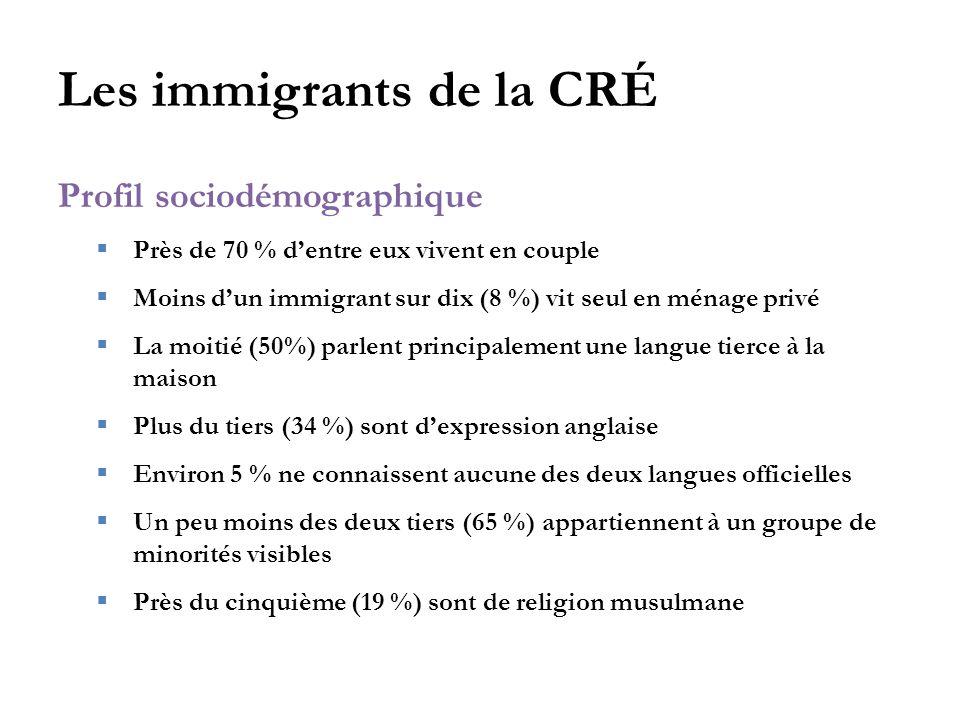 Les immigrants de la CRÉ Profil sociodémographique  Près de 70 % d'entre eux vivent en couple  Moins d'un immigrant sur dix (8 %) vit seul en ménage privé  La moitié (50%) parlent principalement une langue tierce à la maison  Plus du tiers (34 %) sont d'expression anglaise  Environ 5 % ne connaissent aucune des deux langues officielles  Un peu moins des deux tiers (65 %) appartiennent à un groupe de minorités visibles  Près du cinquième (19 %) sont de religion musulmane
