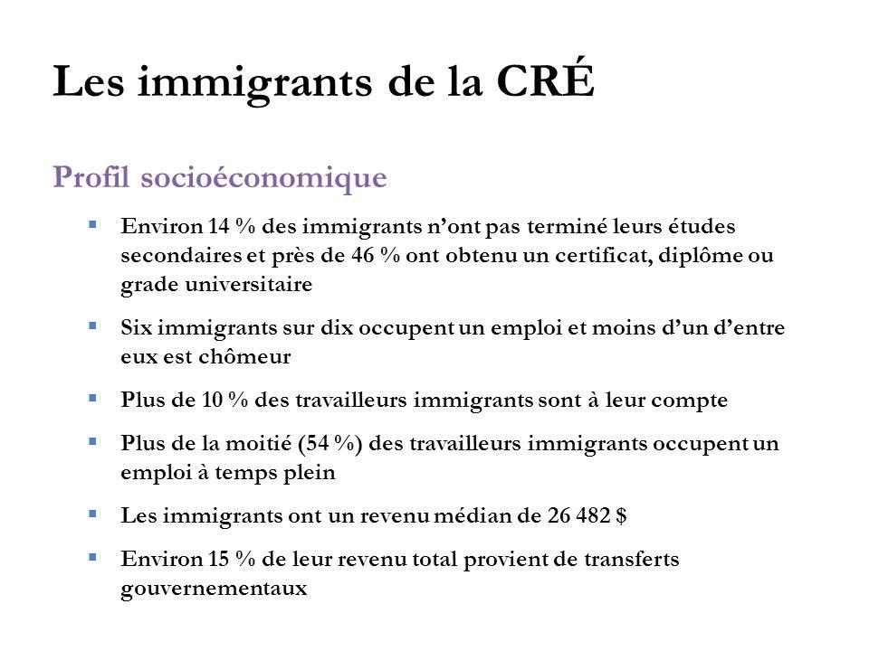 Les immigrants de la CRÉ Profil socioéconomique  Environ 14 % des immigrants n'ont pas terminé leurs études secondaires et près de 46 % ont obtenu un certificat, diplôme ou grade universitaire  Six immigrants sur dix occupent un emploi et moins d'un d'entre eux est chômeur  Plus de 10 % des travailleurs immigrants sont à leur compte  Plus de la moitié (54 %) des travailleurs immigrants occupent un emploi à temps plein  Les immigrants ont un revenu médian de 26 482 $  Environ 15 % de leur revenu total provient de transferts gouvernementaux