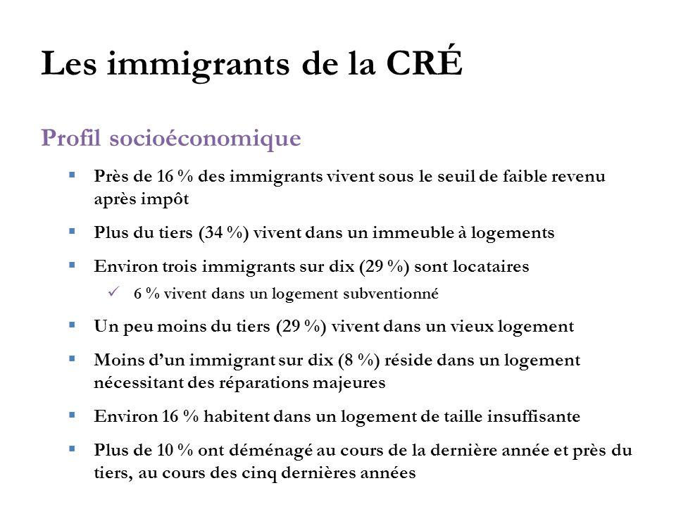Les immigrants de la CRÉ Profil socioéconomique  Près de 16 % des immigrants vivent sous le seuil de faible revenu après impôt  Plus du tiers (34 %) vivent dans un immeuble à logements  Environ trois immigrants sur dix (29 %) sont locataires 6 % vivent dans un logement subventionné  Un peu moins du tiers (29 %) vivent dans un vieux logement  Moins d'un immigrant sur dix (8 %) réside dans un logement nécessitant des réparations majeures  Environ 16 % habitent dans un logement de taille insuffisante  Plus de 10 % ont déménagé au cours de la dernière année et près du tiers, au cours des cinq dernières années