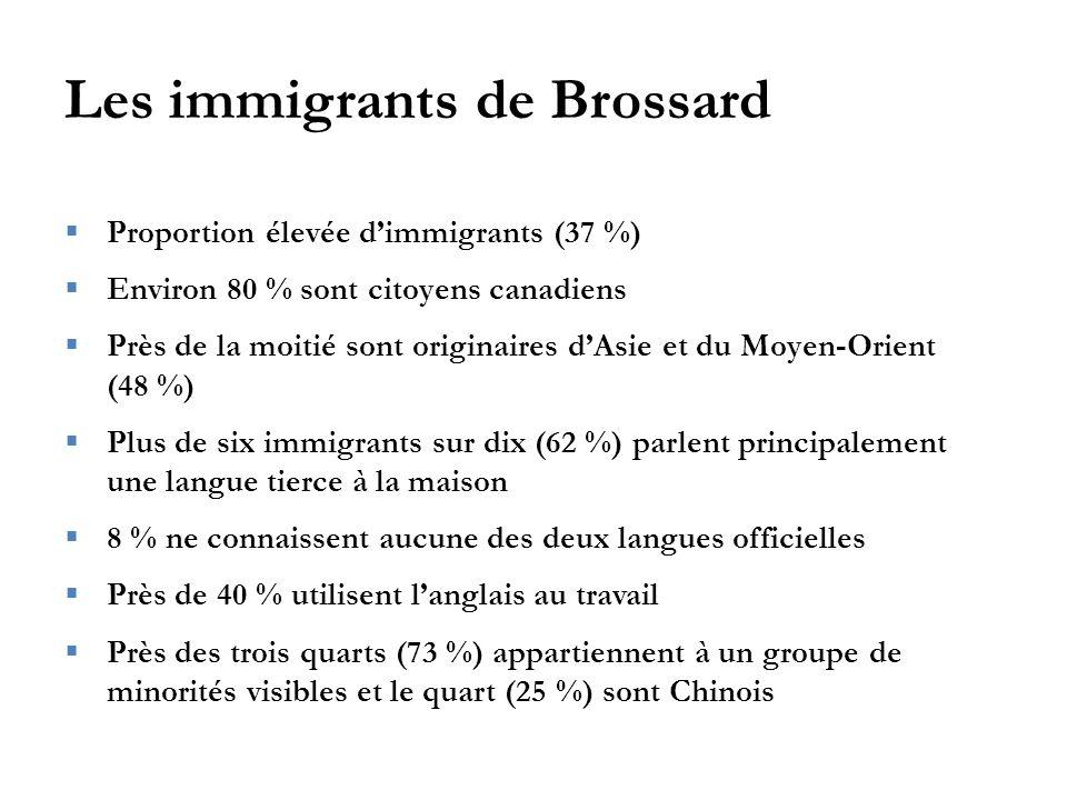 Les immigrants de Brossard  Proportion élevée d'immigrants (37 %)  Environ 80 % sont citoyens canadiens  Près de la moitié sont originaires d'Asie et du Moyen-Orient (48 %)  Plus de six immigrants sur dix (62 %) parlent principalement une langue tierce à la maison  8 % ne connaissent aucune des deux langues officielles  Près de 40 % utilisent l'anglais au travail  Près des trois quarts (73 %) appartiennent à un groupe de minorités visibles et le quart (25 %) sont Chinois
