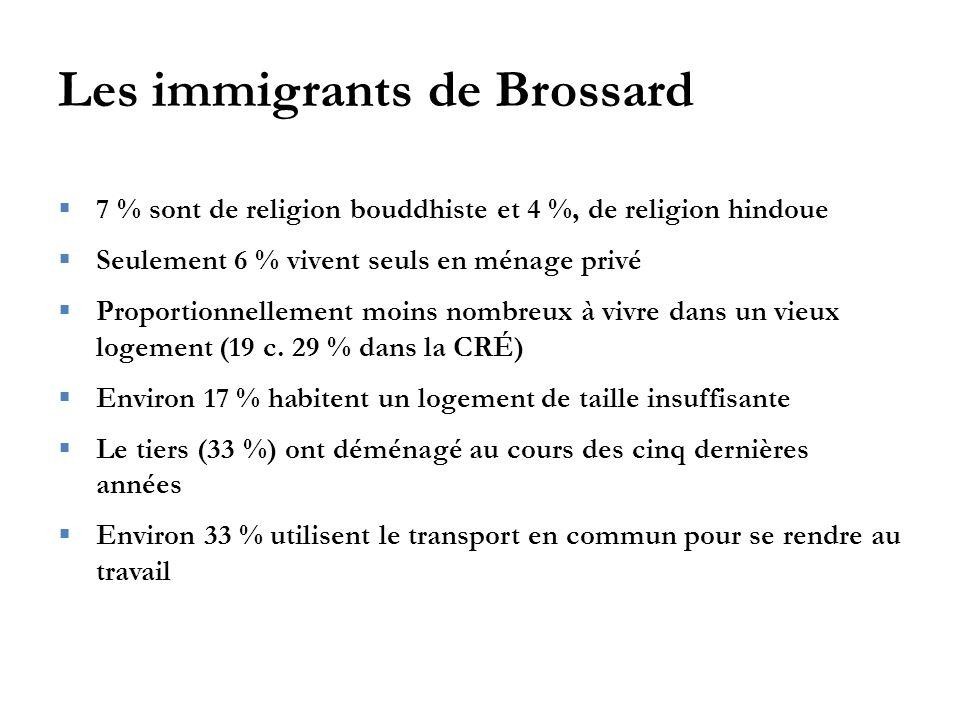 Les immigrants de Brossard  7 % sont de religion bouddhiste et 4 %, de religion hindoue  Seulement 6 % vivent seuls en ménage privé  Proportionnellement moins nombreux à vivre dans un vieux logement (19 c.