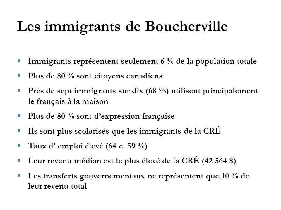 Les immigrants de Boucherville  Immigrants représentent seulement 6 % de la population totale  Plus de 80 % sont citoyens canadiens  Près de sept immigrants sur dix (68 %) utilisent principalement le français à la maison  Plus de 80 % sont d'expression française  Ils sont plus scolarisés que les immigrants de la CRÉ  Taux d' emploi élevé (64 c.