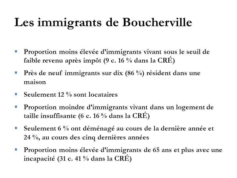 Les immigrants de Boucherville  Proportion moins élevée d'immigrants vivant sous le seuil de faible revenu après impôt (9 c.