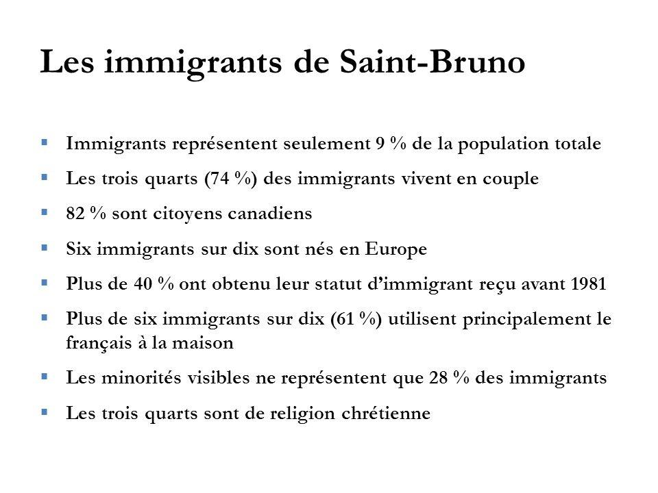 Les immigrants de Saint-Bruno  Immigrants représentent seulement 9 % de la population totale  Les trois quarts (74 %) des immigrants vivent en couple  82 % sont citoyens canadiens  Six immigrants sur dix sont nés en Europe  Plus de 40 % ont obtenu leur statut d'immigrant reçu avant 1981  Plus de six immigrants sur dix (61 %) utilisent principalement le français à la maison  Les minorités visibles ne représentent que 28 % des immigrants  Les trois quarts sont de religion chrétienne