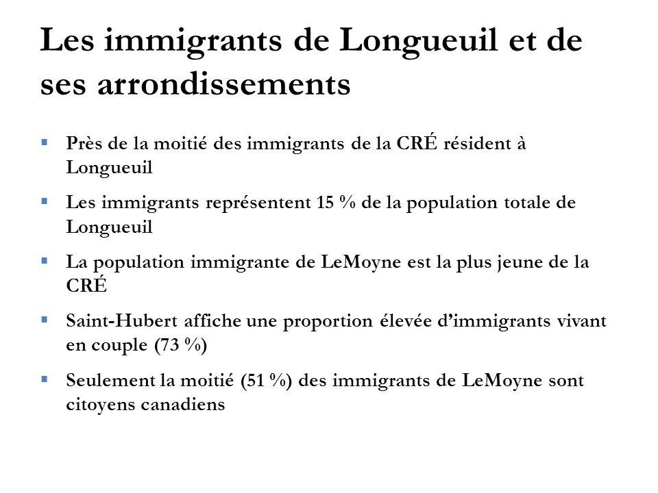 Les immigrants de Longueuil et de ses arrondissements  Près de la moitié des immigrants de la CRÉ résident à Longueuil  Les immigrants représentent 15 % de la population totale de Longueuil  La population immigrante de LeMoyne est la plus jeune de la CRÉ  Saint-Hubert affiche une proportion élevée d'immigrants vivant en couple (73 %)  Seulement la moitié (51 %) des immigrants de LeMoyne sont citoyens canadiens