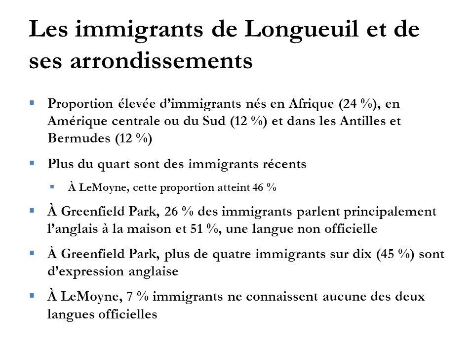 Les immigrants de Longueuil et de ses arrondissements  Proportion élevée d'immigrants nés en Afrique (24 %), en Amérique centrale ou du Sud (12 %) et dans les Antilles et Bermudes (12 %)  Plus du quart sont des immigrants récents  À LeMoyne, cette proportion atteint 46 %  À Greenfield Park, 26 % des immigrants parlent principalement l'anglais à la maison et 51 %, une langue non officielle  À Greenfield Park, plus de quatre immigrants sur dix (45 %) sont d'expression anglaise  À LeMoyne, 7 % immigrants ne connaissent aucune des deux langues officielles