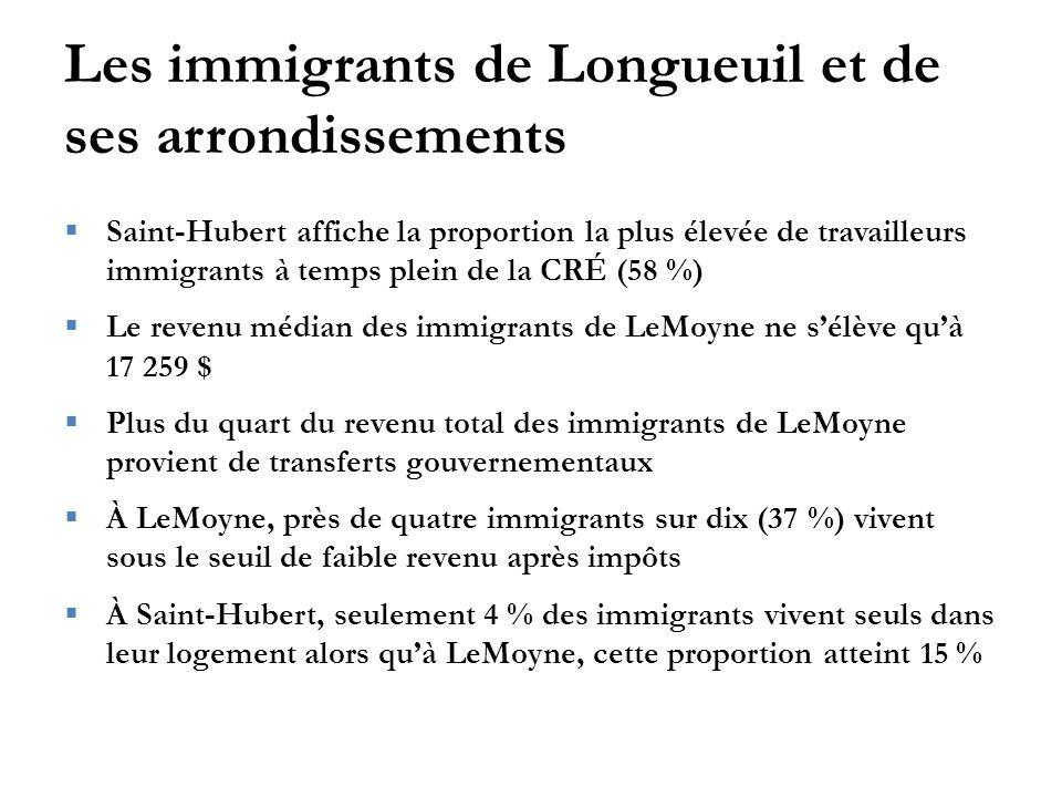 Les immigrants de Longueuil et de ses arrondissements  Saint-Hubert affiche la proportion la plus élevée de travailleurs immigrants à temps plein de la CRÉ (58 %)  Le revenu médian des immigrants de LeMoyne ne s'élève qu'à 17 259 $  Plus du quart du revenu total des immigrants de LeMoyne provient de transferts gouvernementaux  À LeMoyne, près de quatre immigrants sur dix (37 %) vivent sous le seuil de faible revenu après impôts  À Saint-Hubert, seulement 4 % des immigrants vivent seuls dans leur logement alors qu'à LeMoyne, cette proportion atteint 15 %