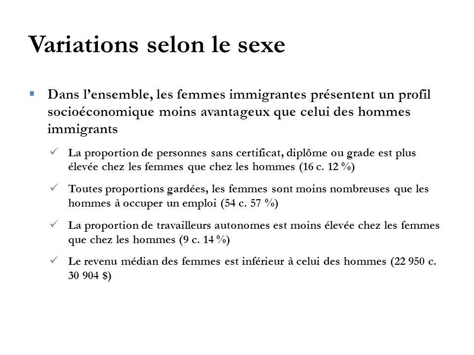 Variations selon le sexe  Dans l'ensemble, les femmes immigrantes présentent un profil socioéconomique moins avantageux que celui des hommes immigrants La proportion de personnes sans certificat, diplôme ou grade est plus élevée chez les femmes que chez les hommes (16 c.