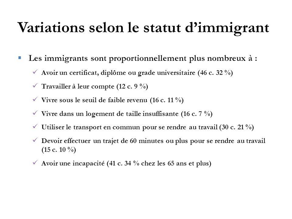 Variations selon le statut d'immigrant  Les immigrants sont proportionnellement plus nombreux à : Avoir un certificat, diplôme ou grade universitaire (46 c.
