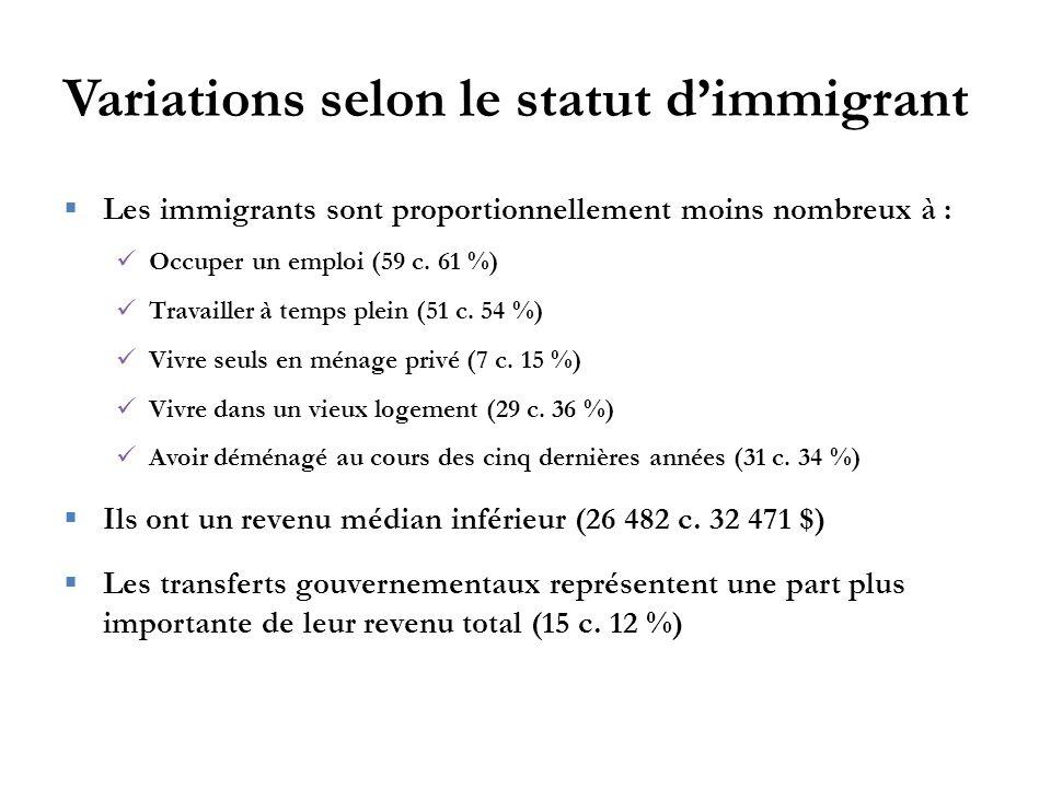Variations selon le statut d'immigrant  Les immigrants sont proportionnellement moins nombreux à : Occuper un emploi (59 c.