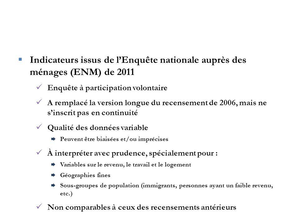 Les immigrants de Saint-Bruno  Plus scolarisés que les immigrants de la CRÉ  Taux de chômage inférieur (5 c.