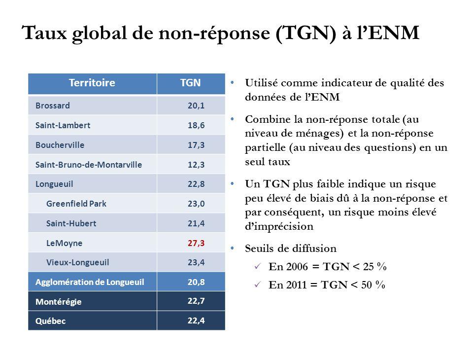 TerritoireTGN Brossard20,1 Saint-Lambert18,6 Boucherville17,3 Saint-Bruno-de-Montarville12,3 Longueuil22,8 Greenfield Park23,0 Saint-Hubert21,4 LeMoyne27,3 Vieux-Longueuil23,4 Agglomération de Longueuil 20,8 Montérégie 22,7 Québec 22,4 Utilisé comme indicateur de qualité des données de l'ENM Combine la non-réponse totale (au niveau de ménages) et la non-réponse partielle (au niveau des questions) en un seul taux Un TGN plus faible indique un risque peu élevé de biais dû à la non-réponse et par conséquent, un risque moins élevé d'imprécision Seuils de diffusion En 2006 = TGN < 25 % En 2011 = TGN < 50 % Taux global de non-réponse (TGN) à l'ENM