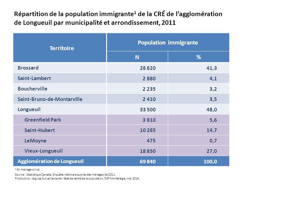 Territoire Population immigrante N% Brossard 28 82041,3 Saint-Lambert 2 8804,1 Boucherville 2 2353,2 Saint-Bruno-de-Montarville 2 4103,5 Longueuil 33 50048,0 Greenfield Park 3 9105,6 Saint-Hubert 10 26514,7 LeMoyne 4750,7 Vieux-Longueuil 18 85027,0 Agglomération de Longueuil 69 840100,0 Répartition de la population immigrante 1 de la CRÉ de l'agglomération de Longueuil par municipalité et arrondissement, 2011 1 En ménage privé.
