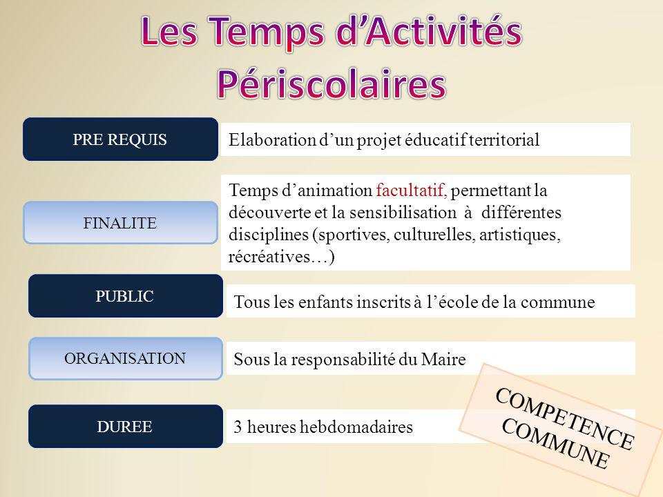 FINALITE PUBLIC ORGANISATION Temps d'animation facultatif, permettant la découverte et la sensibilisation à différentes disciplines (sportives, cultur