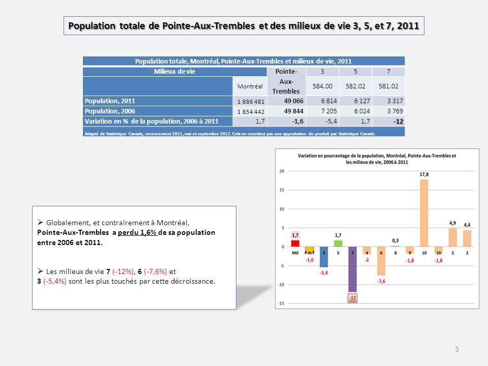 Population totale, Montréal, Pointe-Aux-Trembles et milieux de vie, 2011 Milieux de vie Pointe- Aux- Trembles 357 Montréal 584.00582.02581.02 Population, 2011 1 886 481 49 0666 8146 1273 317 Population, 2006 1 854 442 49 8447 2056 0243 769 Variation en % de la population, 2006 à 20111,7-1,6-5,41,7-12 Adapté de Statistique Canada, recensement 2011, mai et septembre 2012.