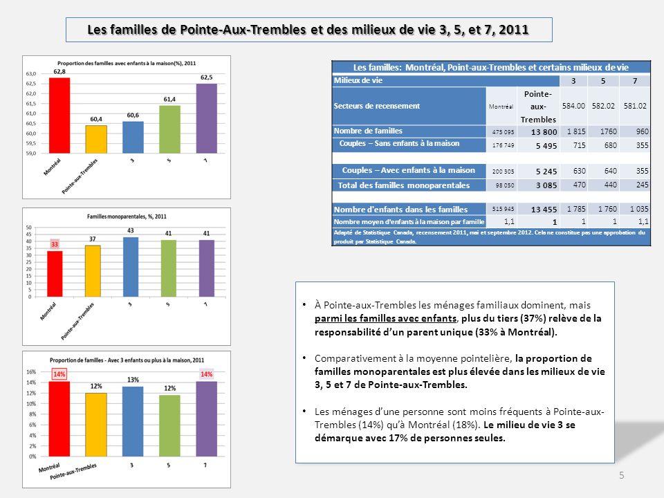 6 Le logement privés occupés de Pointe-Aux-Trembles et des milieux de vie 3, 5, et 7, 2011 Â Pointe-Aux-Trembles, 48% des logements sont des immeubles de moins de cinq étages.