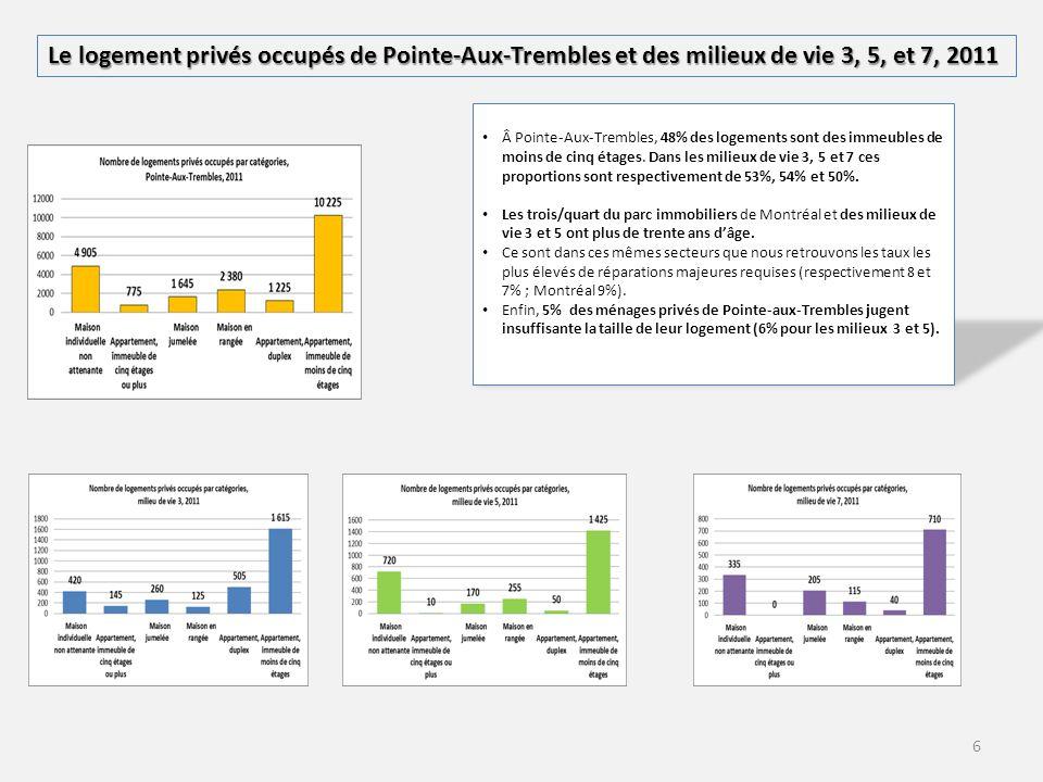 6 Le logement privés occupés de Pointe-Aux-Trembles et des milieux de vie 3, 5, et 7, 2011 Â Pointe-Aux-Trembles, 48% des logements sont des immeubles