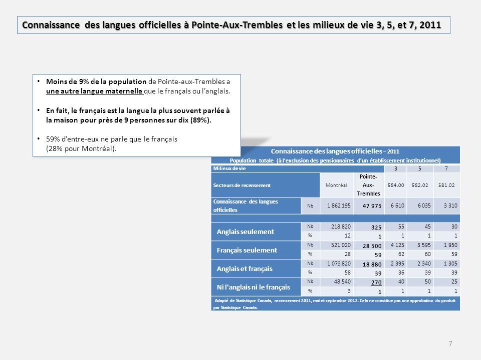 7 Connaissance des langues officielles – Connaissance des langues officielles – 2011 Population totale (à l'exclusion des pensionnaires d'un établisse