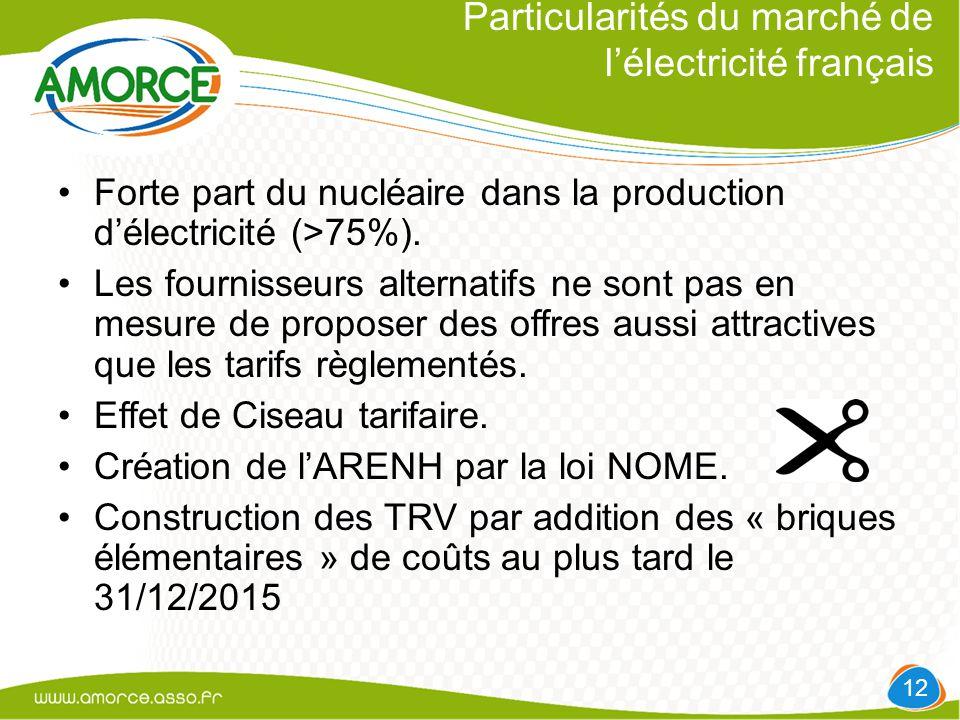 Particularités du marché de l'électricité français Forte part du nucléaire dans la production d'électricité (>75%).