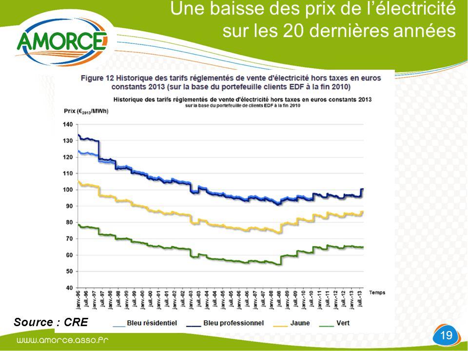Une baisse des prix de l'électricité sur les 20 dernières années 19 Source : CRE