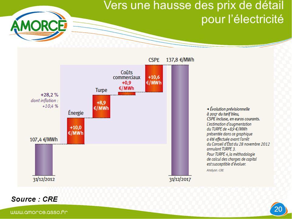Vers une hausse des prix de détail pour l'électricité 20 Source : CRE