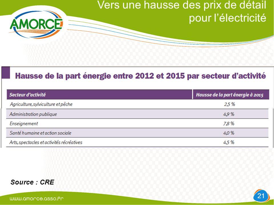 Vers une hausse des prix de détail pour l'électricité 21 Source : CRE