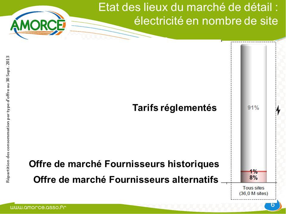 Etat des lieux du marché de détail : électricité en nombre de site 6 Répartition des consommation par type d'offre au 30 Sept.