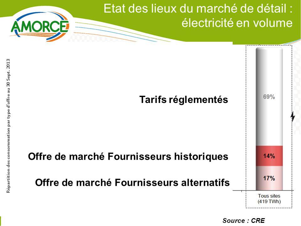Etat des lieux du marché de détail : électricité en volume 7 Source : CRE P.7 Répartition des consommation par type d'offre au 30 Sept.