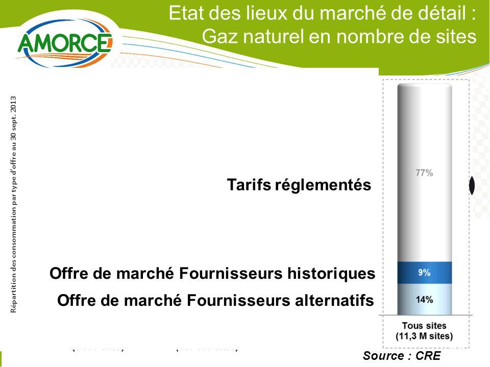 Etat des lieux du marché de détail : Gaz naturel en nombre de sites 8 P.8 Répartition des consommation par type d'offre au 30 sept.