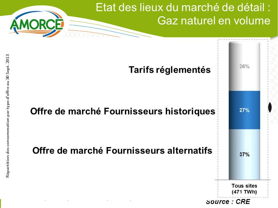 Etat des lieux du marché de détail : Gaz naturel en volume 9 P.9 Source : CRE Répartition des consommation par type d'offre au 30 Sept.