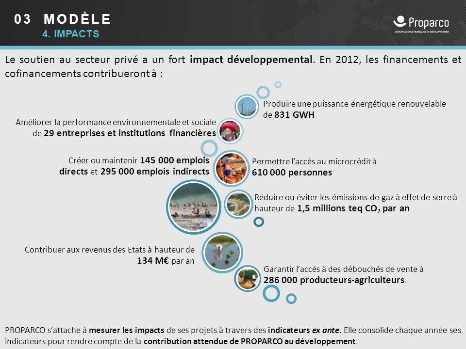 03 MODÈLE 4. IMPACTS Le soutien au secteur privé a un fort impact développemental. En 2012, les financements et cofinancements contribueront à : Créer