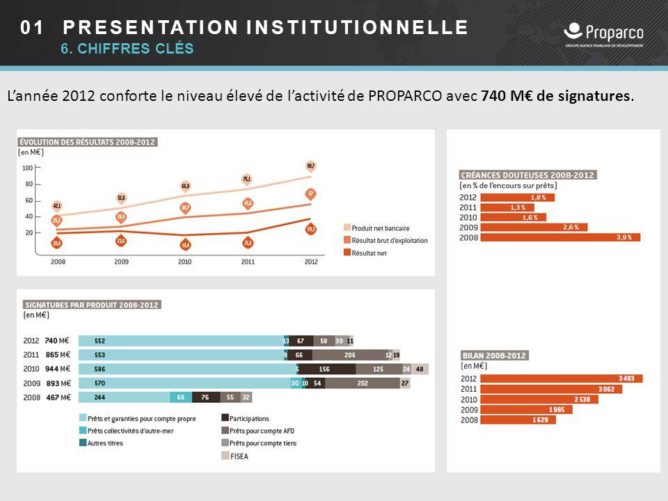 01 PRESENTATION INSTITUTIONNELLE 6. CHIFFRES CLÉS L'année 2012 conforte le niveau élevé de l'activité de PROPARCO avec 740 M€ de signatures.