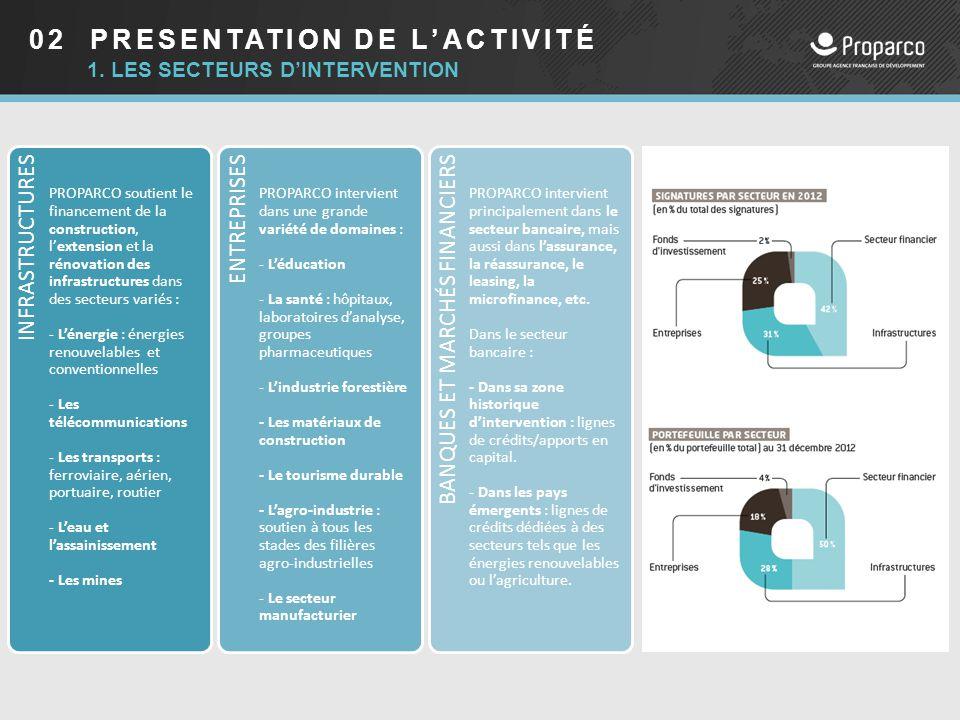 02 PRESENTATION DE L'ACTIVITÉ 1. LES SECTEURS D'INTERVENTION INFRASTRUCTURES PROPARCO soutient le financement de la construction, l'extension et la ré